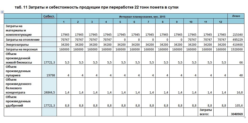 Затраты и себестоимость опарыша при переработке 22 тонн помета в сутки