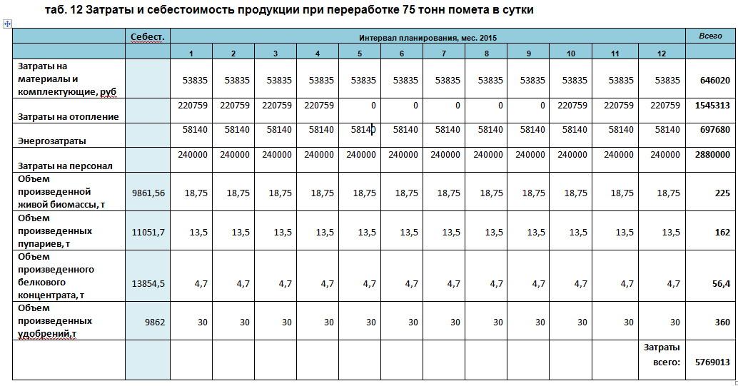 Затраты и себестоимость продукции при переработке 75 тонн помета в сутки