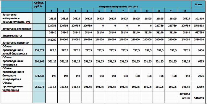 Себестоимость производства опарыша и кормов при переработке 75 тонн помета опарышем