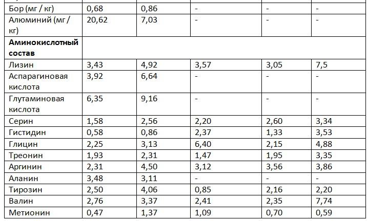 питательный состав муки из опарыша таб.17